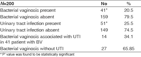 Table 4 : Incidence of bacterial vaginosis, UTI and their association