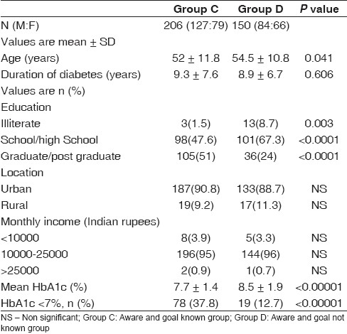 Table 2 : Comparison of details of HbA1c in Group C versus Group D subjects