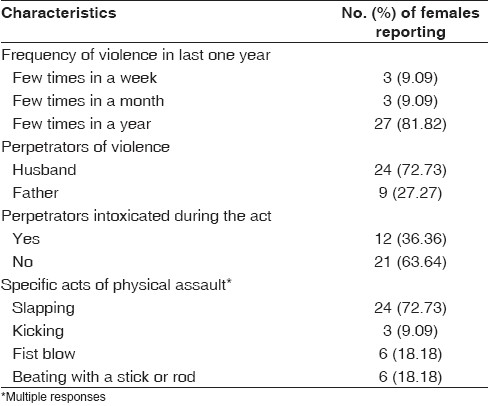 Table 2 : Characteristics of violence reported by the respondents (<i>n</i>�= 33)