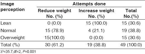 Table 6 : Distribution of attempts to change weight according to image perception (if image unsatisfied <i>n</i>=49)