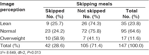 Table 7 : Distribution of skipping meals according to image perception