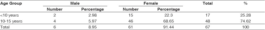 Table 1: Age and sex distribution