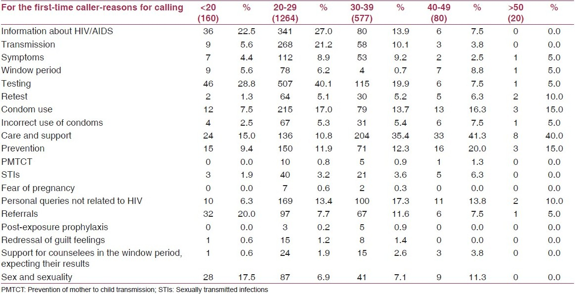 Table 3: First-time callers-reasons for calling according to age