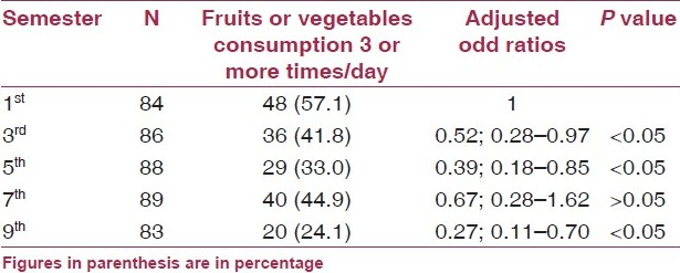 Table 1: Consumption of fruits or vegetables in past week among medical students (N = 430)