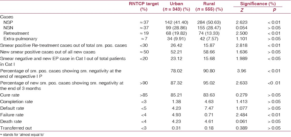 Table 1: Comparison of RNTCP indicators among urban and rural patients