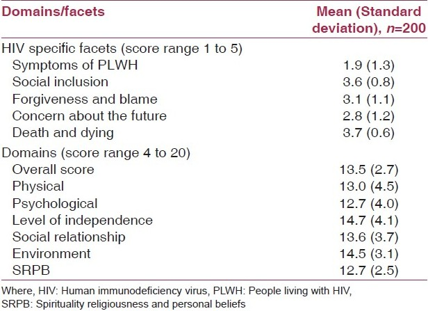 Table 2: Mean scores in the domains and the human immunodeficiency virus. Specific facets of World health organization quality of life scale (WHOQOL-HIV) - BREF