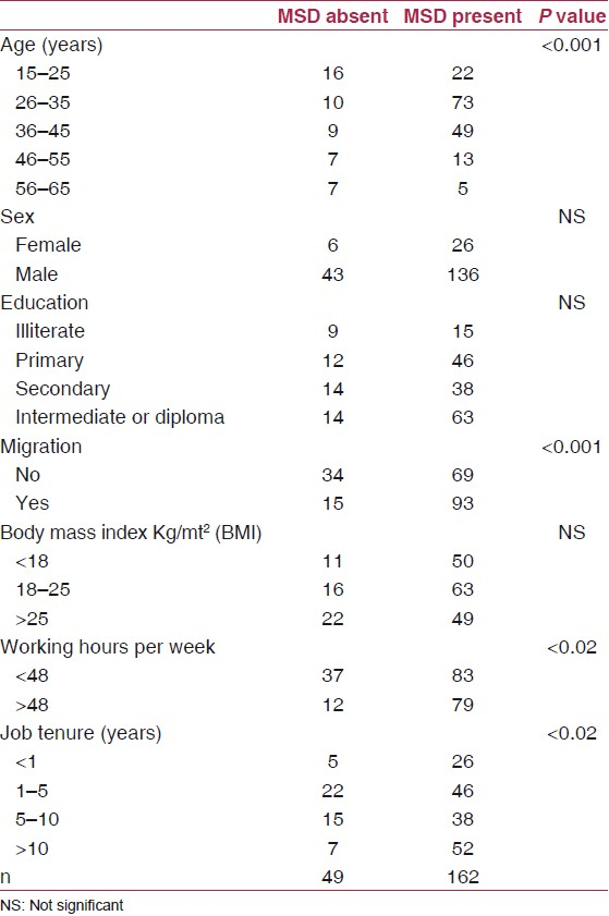 Table 1: Socio - demographic and job characteristics of the respondents