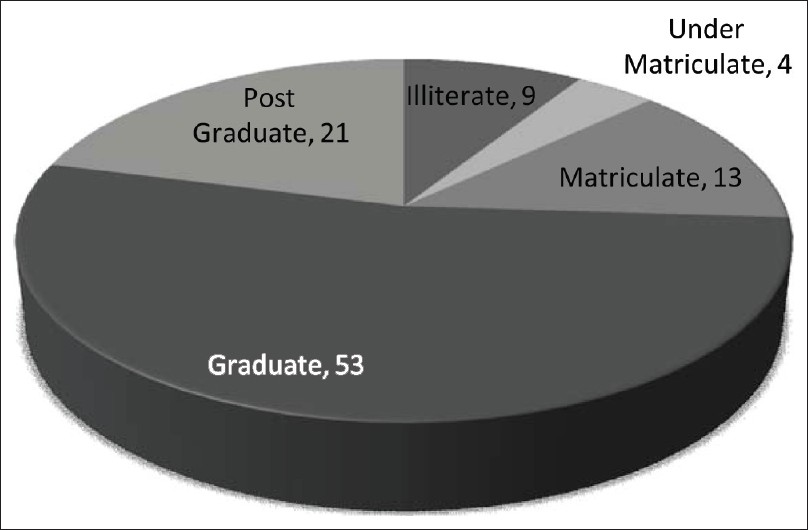 Figure 1: Education levels of the housewives following the practice of self-medication
