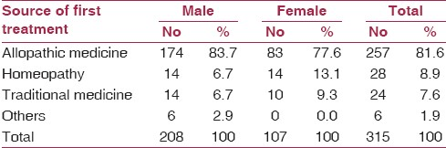 Table 1: Distribution of the study population according to the source of first healthcare seeking (<i>n</i>=315)