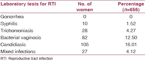 Table 3: Distribution of women according to laboratory investigations of RTI
