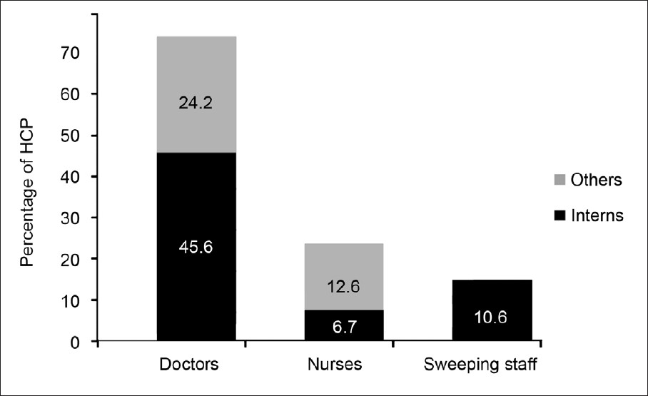 Figure 1: Category of health care providers sustaining occupational exposure