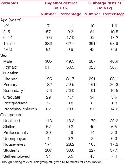 Table 1: Sociodemographic characteristics of the respondents
