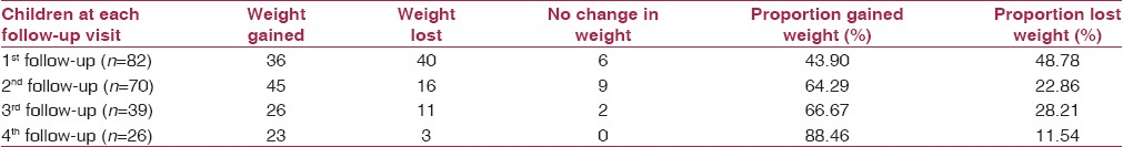 Table 6: Proportion of children with weight gain and weight loss at each follow-up visit