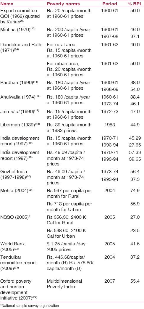 Table 3: Estimates of poverty in India
