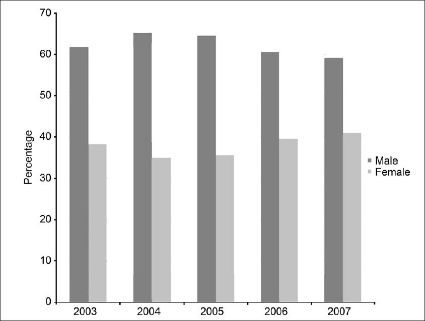 Figure 1: Percentage distribution of 3 067 HIV-infected patients according to sex over a period of 5 years (2003-2007)