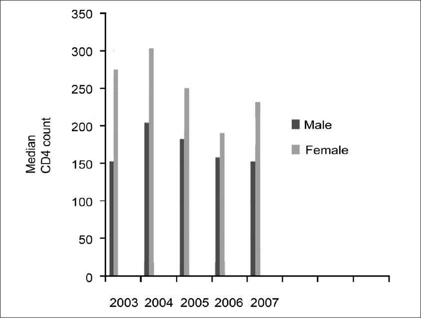 Figure 2: Distribution of CD4 count among male and female gender over a period of 5 years (2003-2007)