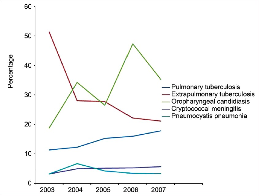 Figure 5: Trends of various opportunistic infections over the study period of five years