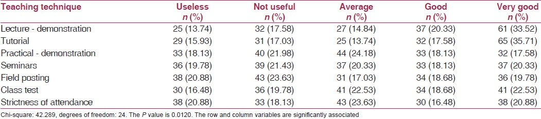 Table 1: Grading different teaching-learning methods as a means of guidance (<i>n</i> = 182)