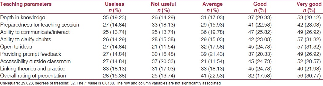 Table 3: Rating of faculty members in small group teaching sessions (<i>n</i> = 182)