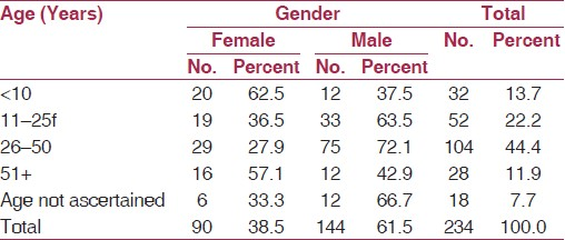 Table 3: Age and sex distribution of deaths
