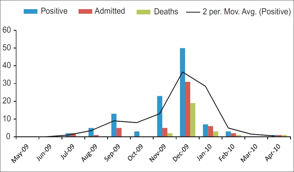 Figure 1: Trend of Influenza A H1N1 cases in GMCH