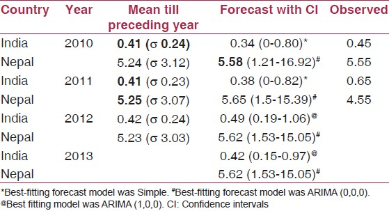 Table 2: Fixing PT. Comparison of Mean, forecast and observed IRs of 2010 and 2011. Forecast for 2012 and 2013 also are depicted. IR in bold italics are closer to the observed IRs