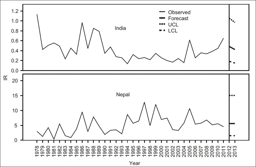Figure 4: IR of AESn in India and Nepal. Observed values from 1978 to 2011 and forecast values up to 2013 with Upper and Lower Confidence Limits (UCL, LCL)