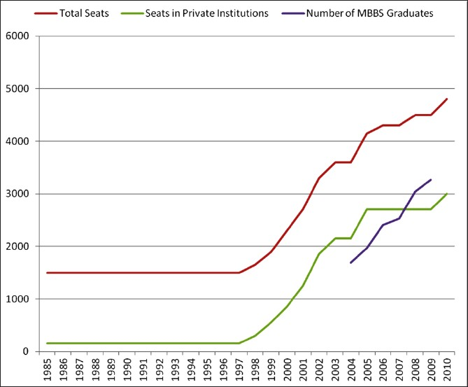 Figure 1: Total number of MBBS seats and graduates in Andhra Pradesh. Source: Dr. NTR University for Health Sciences, Vijayawada, and Medical Council of India, New Delhi
