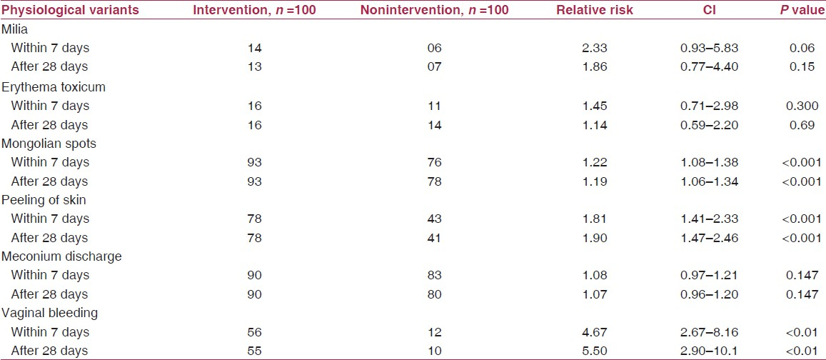 Table 4: Correct knowledge about physiological conditions of neonates that do not require medical consultation