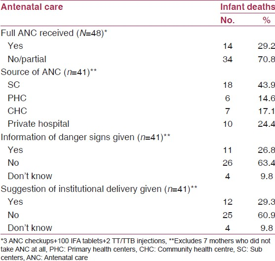 Table 2: Distribution of infant deaths according to antenatal care
