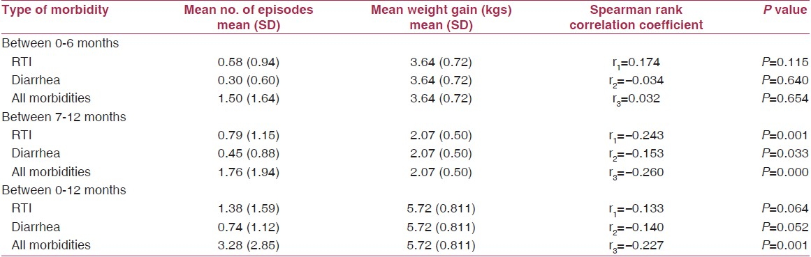 Table 5: Association between types of morbidities and its influence on weight gain at various periods of infancy