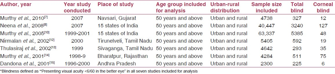 Table 2: Community-based studies on corneal blindness included for metaanalysis*