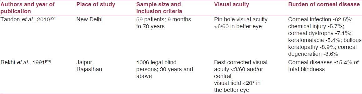Table 5: Magnitude and causes of corneal blindness in India (hospital-based studies)
