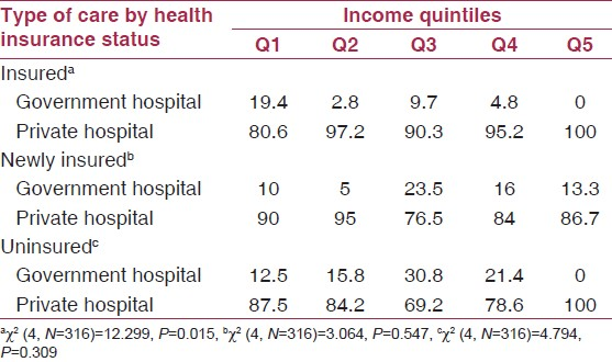 Table 4: Health seeking behavior: A comparison by income quintile