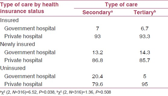 Table 5: Type of care sought by individuals: Comparison by type of facility