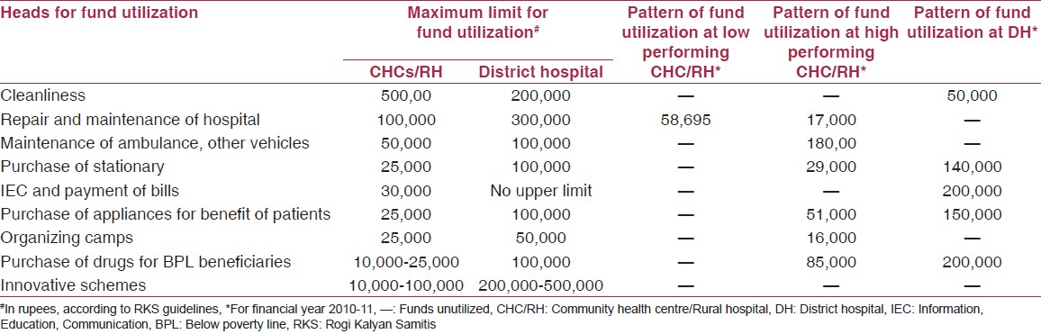 Table 3: Fund utilization pattern at health facilities