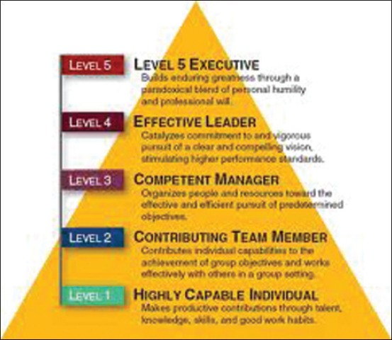 Figure 1: Jim Collins hierarchy of fi ve levels of leadership