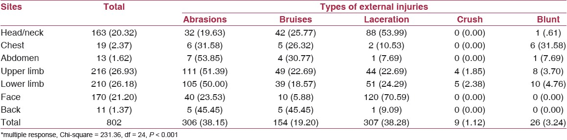 Table 5: External injuries among the victims (<i>n</i> = 347)*