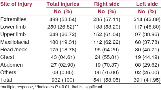 Table 4: Distribution of body regions injured in the accident (MR*)