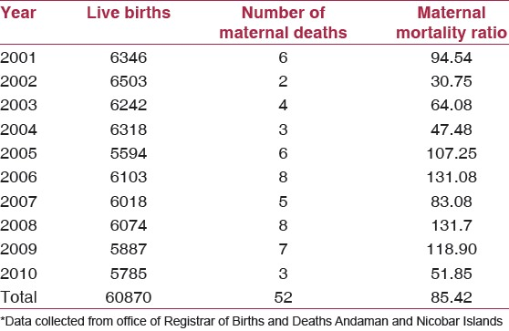 maternal mortality in india essay Emerging level of maternal mortality in india, its clinical causes, the differentials by state, region, and socio-economic characteristics of households and to identify the proximate indicators that explain such differentials for.