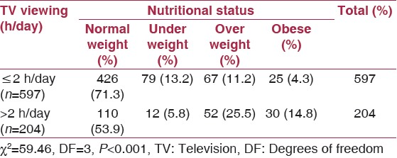 Table 2: Relationship between TV viewing hours/day and nutritional status among study subjects