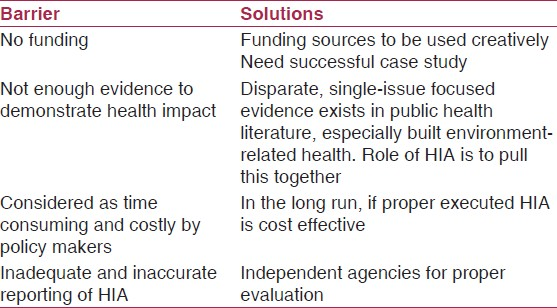 Table 2: Barriers in health impact assessment and its solutions