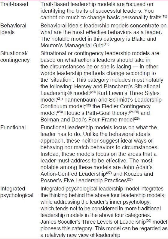 Table 1: Summary of types of leadership models broadly grouped in five categories