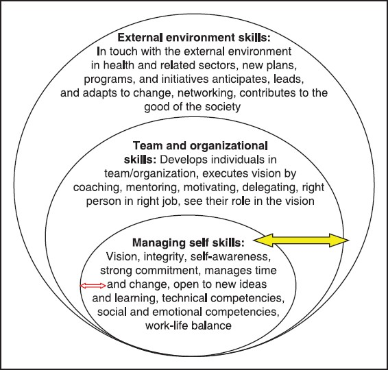 Figure 1: The three domains of leadership capacity development model