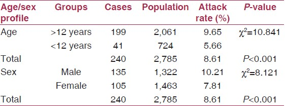 Table 2: Age and sex wise distribution of cases of acute hepatitis in Lalkuan, Nainital