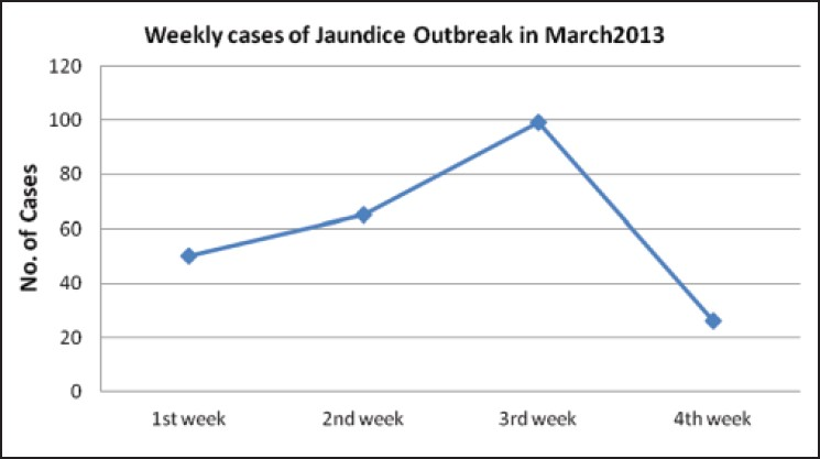 Figure 1: Epidemic curve of acute hepatitis cases in Lalkuana, Nainital District, 2013