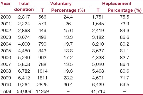 Table 1: Trends of voluntary and replacement donations