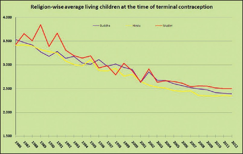 Figure 3: Religion-wise average living children at the time of sterilization, from 1986 to 2012