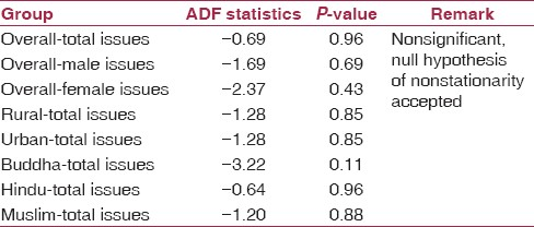 Table 3: Results of the augmented Dickey-Fuller (ADF) test