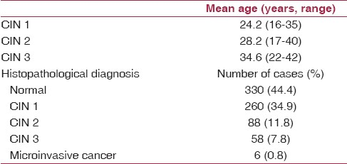 Table 2: Colposcopic biopsy data